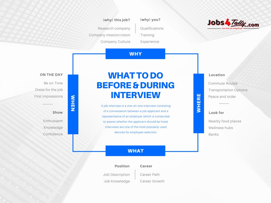 important points to do before & during interview